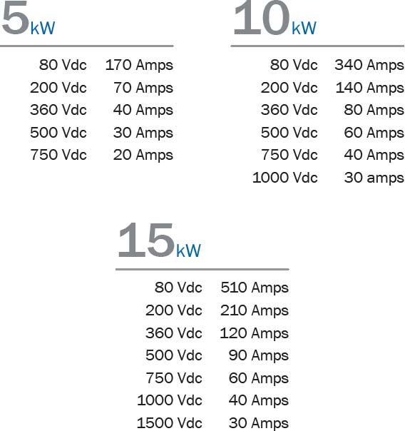 A graphic table of the voltage, current, and power capacities available for the 310 Series 3U models.