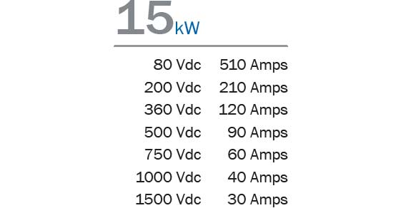 A graphic table of the voltage, current, and power capacities available.